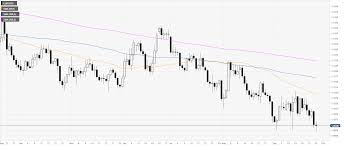 Eur Usd Technical Analysis Euro Bounces From The 2019 Lows