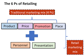 customer orientation examples marketing wikipedia