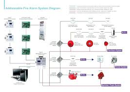 fire alarm system wiring diagram and conventional fire alarm Commercial Fire Alarm Wiring Diagrams fire alarm system wiring diagram and wiring diagram of addressable fire alarm system wiring circuit diagram