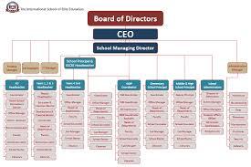 Elite Education Organisation Chart