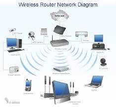 emejing home wifi network design gallery interior design ideas actiontec ecb2500c tivo at Actiontec Network Diagram