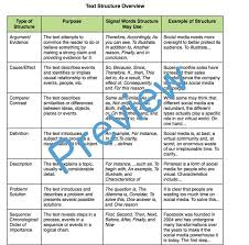 CCSS Reading Standards: Informational Text Resource (Grades 9-12 ...