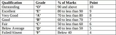What Is A 7 Point Grading Scale Quora