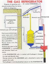 refrigerator gas. gas refrigerator diagram 2 a