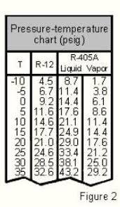 R12 Pressure Chart 10 Valid Refrigerator Temperature Pressure Chart