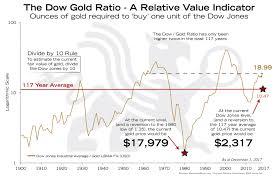Dow Jones Complete Chart Websavvy Me