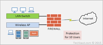 Internet Firewall For 10 Users Sizing Guide Techbast