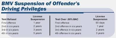 Ohio Ovi Penalties Chart 2019 3 Ohio Ovi Penalties Chart Seatle Davidjoel Ohio Ovi