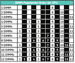 Population rules for DIMMs in <b>HPE Gen10</b> servers with Intel <b>Xeon</b> ...