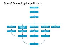 Bakery Organizational Chart Hotel Organizational Chart Ppt Video Online Download