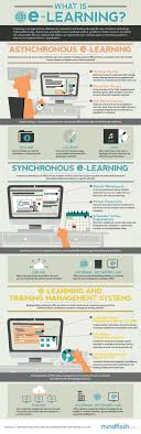 best ideas about e learning learning objectives asynchronous e learning vs synchronous e learning