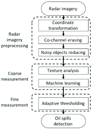 Flow Chart Of Marine Radar Image Processing For Oil Spill