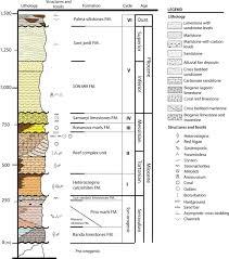Sediment Basin Design Spreadsheet Basin Filling Evolution Of The Central Basins Of Mallorca