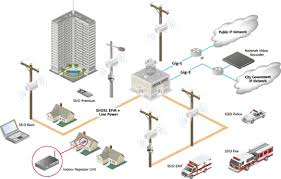 what is going to be happen lte all about wireless technologies all about wireless technologies