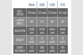 Ping I210 Irons Review Equipment Reviews Todays Golfer