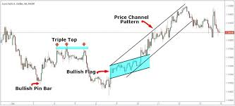Chart Patterns Best Chart Pattern Trading Strategy StepbyStep Guide Trading Strategy
