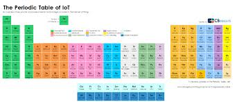 CB Insights is back from the lab with a new periodic table, this ...