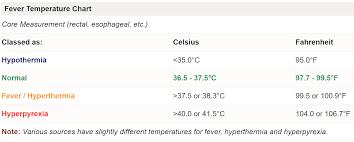 Underarm Fever Temperature Chart 63 Inquisitive Baby Fever Temperature Chart Ear