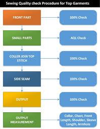Car Wash Flow Chart Car Wash Process Flow Chart Diagram Nationalphlebotomycollege