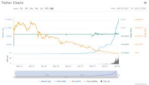 Cyber Currency Charts What Is Tether The Only Cryptocurrency Rising Amid Market