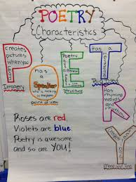 Characteristics Of Poetry Chart 3rd Grade Poetry Anchor