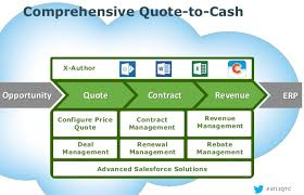 Quote To Cash Simple What Is The Best Salesforce CPQ Tool For Your Quote To Cash Process