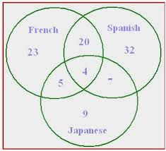 Math Venn Diagram Worksheet Using Venn Diagrams In Math Wonderfully Math Venn Diagram Worksheets