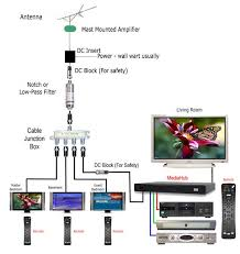 coaxial cable splitter wiring diagram coaxial cable splitter bocs mediahub support