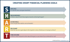 Why Financial Planning Success Requires Small Goals