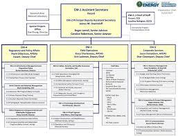 Chart Nnsa 2017organizational Related Keywords Suggestions