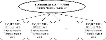Диссертация Разработка и адаптация процессно ориентированной  Рисунок 14 Модель построения страховой компании1