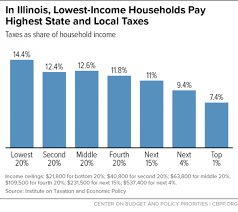Plan To Ditch Flat Tax Is Right For Illinois Center On
