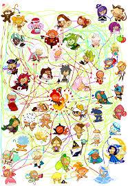 Cookie Chart Insane Cookie Run Relationship Chart