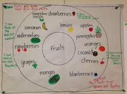 Circle Map _ Classroom Example Thinking Maps