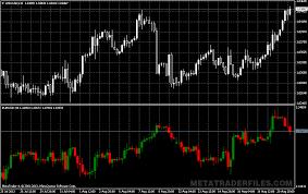 Forex Chart Overlay Mt4