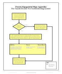 Simple Process Map Process Maps Holanno Ltd Project Programme Management