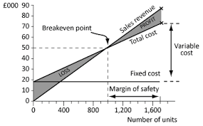 Chapter 2 Cost Volume Profit Analysis