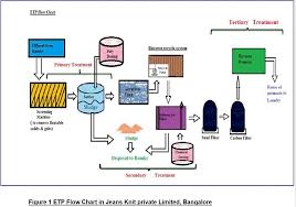 A Case Study On Textile Effluent Treatment To Manage