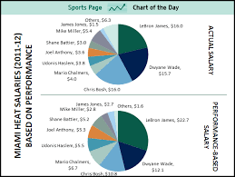 Miami Heat Chart Sports Chart Of The Day Lebron James Is Underpaid By Nearly