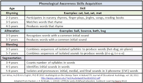 Phonological Awareness Chipper Chat