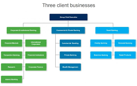 Standard Corporate Organizational Chart Standard Chartered Rejigs Organisation Structure To Cut Down