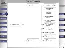 Hr Payroll Process Flow Chart Hr And Payroll