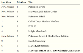 Uk Charts Week 46 Pokemon Sword Shield Is The Biggest