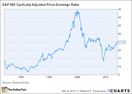 Is The Stock Market Overvalued It All Depends On How You