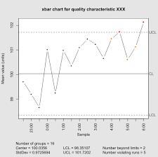 Qc Control Chart Excel Control Chart Wikipedia