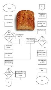 Toast Chart Interactive Design Toast Flow Chart