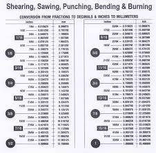 Stainless Steel Grade Chart Pdf Stainless Steel Tubing Wall Thickness Gauge Chart Www