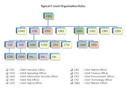 C Level Org Chart