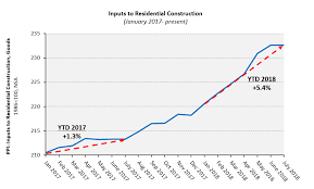 Price Index Of Goods Used In Residential Construction Holds