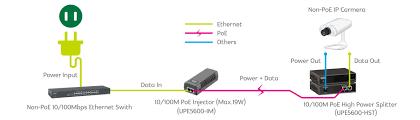poe injector diagram diagram poe injector wiring diagram simple nilza net
